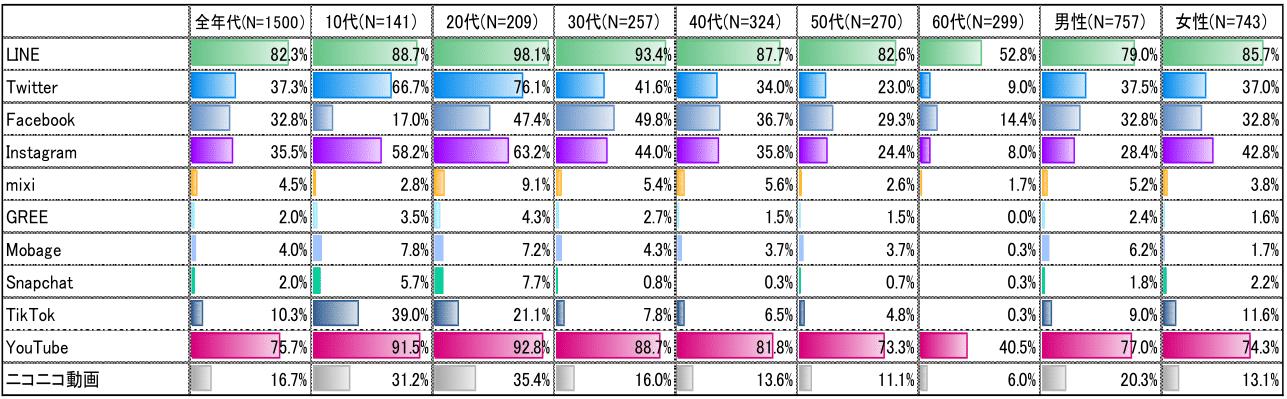 平成30年度主なソーシャルメディア系サービス アプリ等の利用率(全年代・年代別)